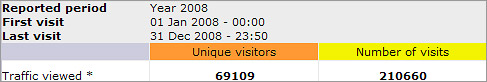 Carpwebsites unique and total visitors statistics for 2008